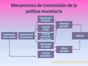 Política monetaria y su relación con las herramientas macroprudenciales
